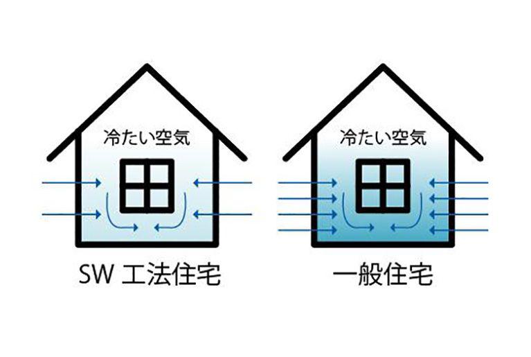 気密性能が高く部屋の上下温度差が少ない